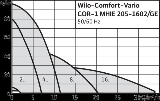 Насосная станция Wilo-Comfort-Vario COR-1 MHIE…-GE
