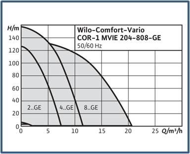 Насосная станция Wilo-Comfort-Vario COR-1 MVIE…-GE